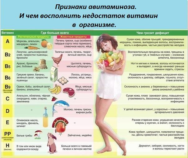 Признаки авитаминоза, Недостаток витаминов в организме